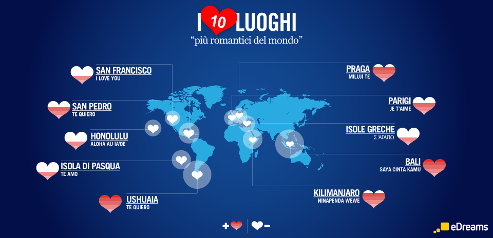 edreams le 10 mete più romantiche